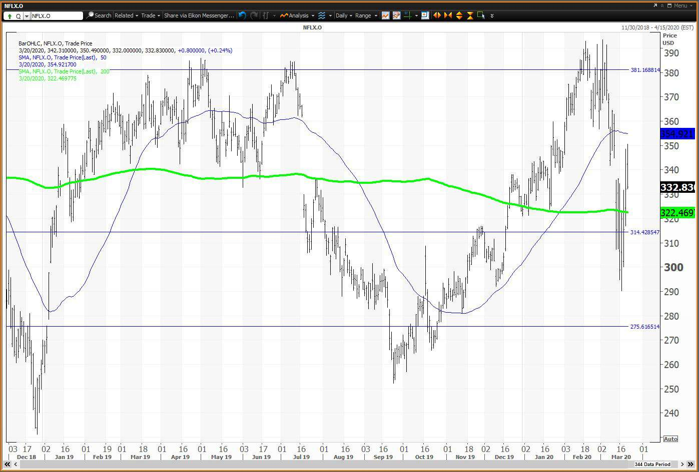 Daily chart showing the share price performance of Netflix, Inc. (NFLX)