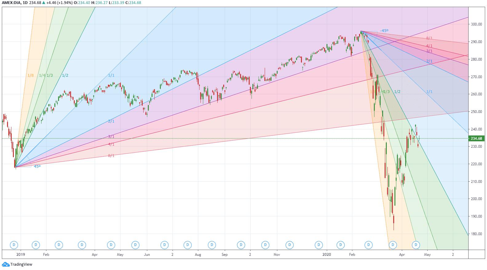 Gann angles drawn on a DIA daily chart