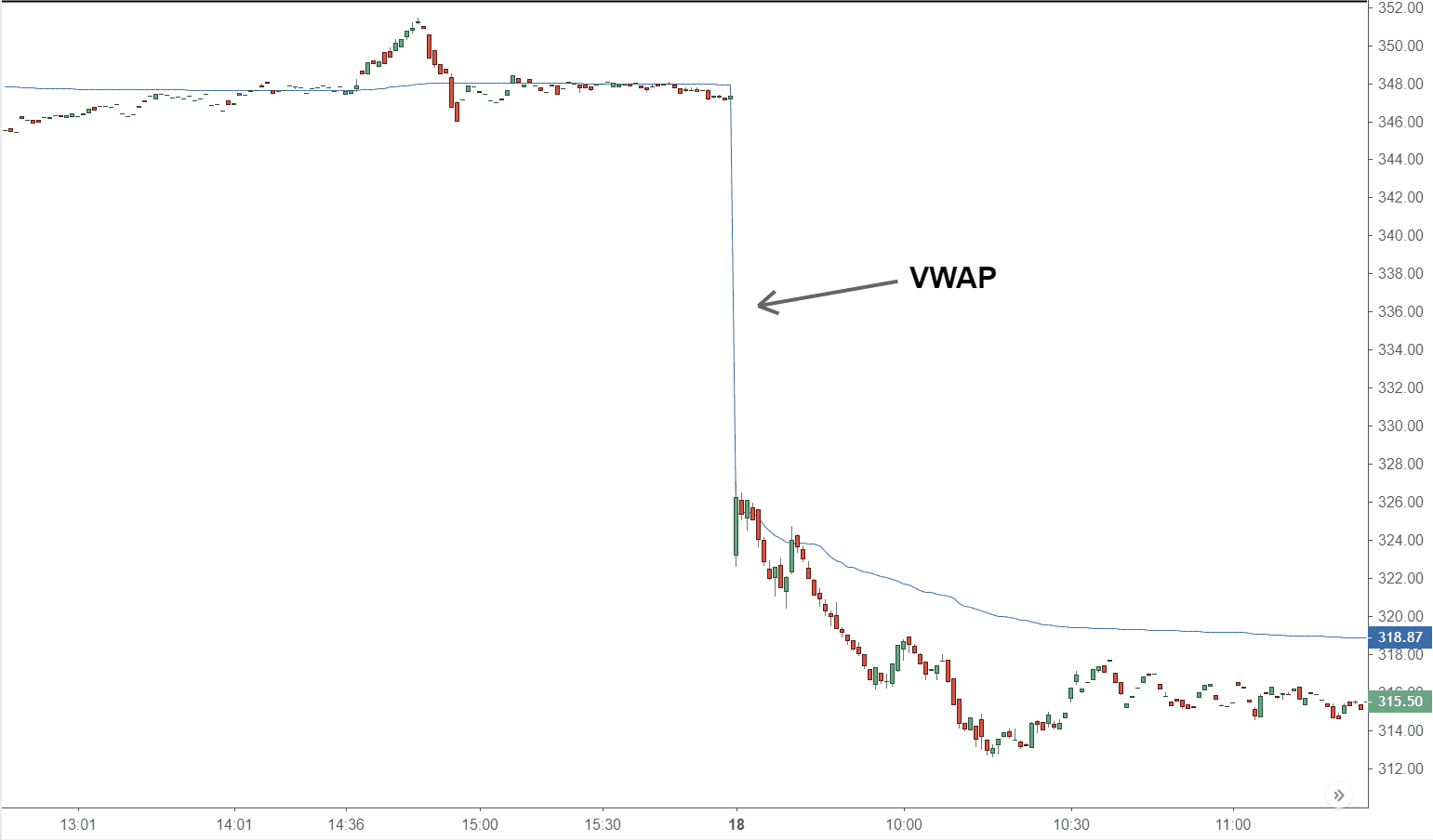 Volume Weighted Average Price (VWAP) Definition