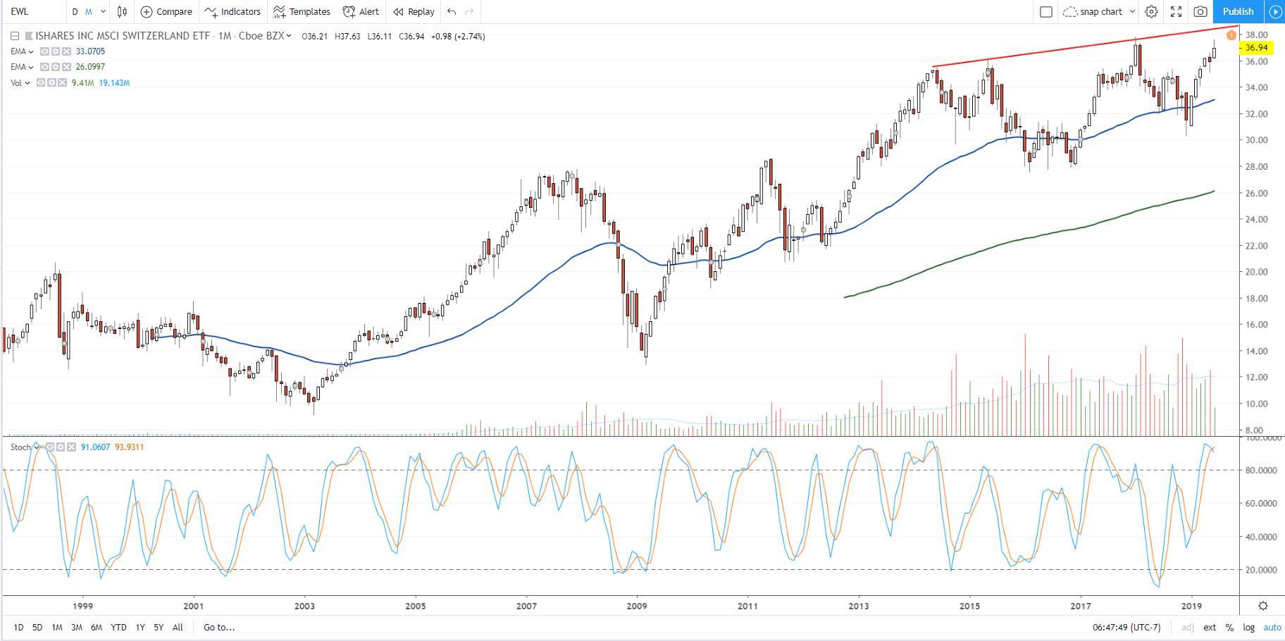 आईशेयर्स एमएससीआई स्विट्जरलैंड ईटीएफ के शेयर की कीमत प्रदर्शन दिखा चार्ट (EWL)