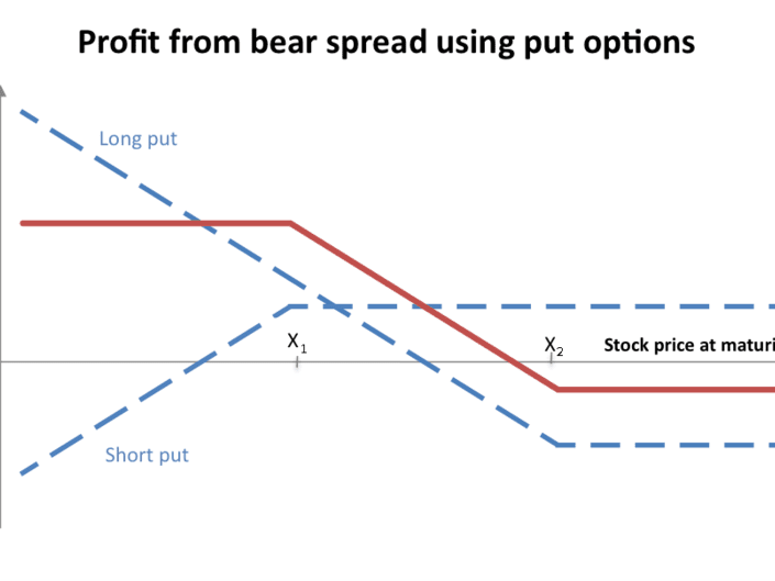 Credit spread options tastytrade