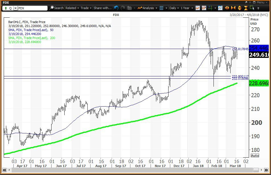 Daily technical chart showing the performance of FedEx Corporation (FDX) stock