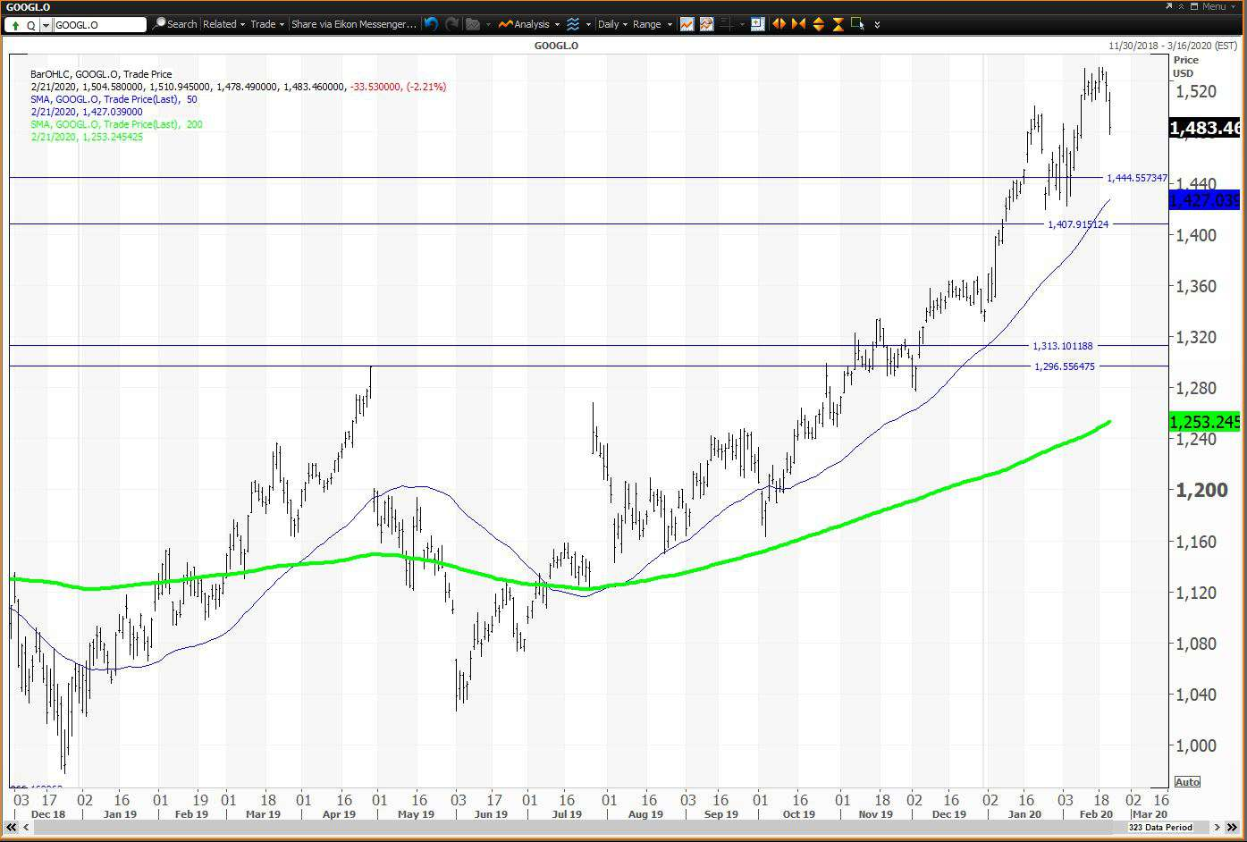 Daily chart showing the share price performance of Alphabet Inc. (GOOGL)