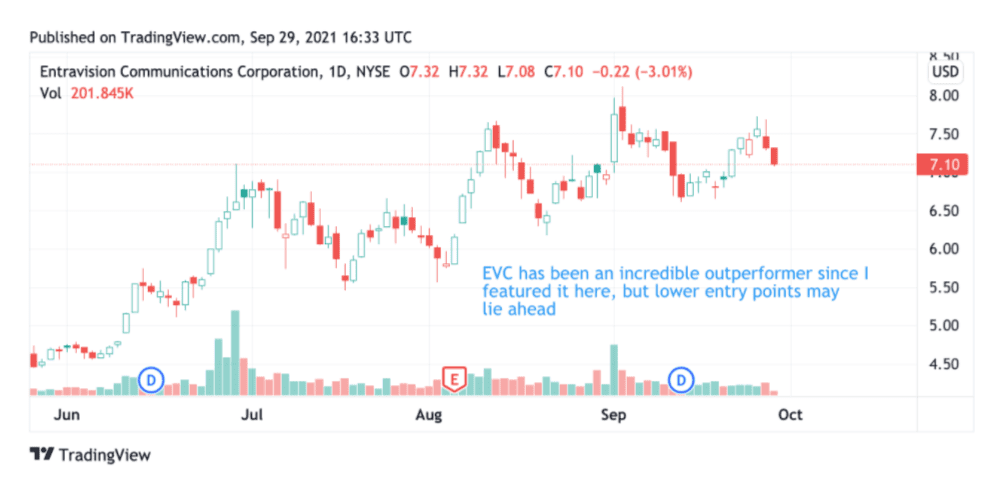 Share price performance of Entravision Communications Corporation (EVC)
