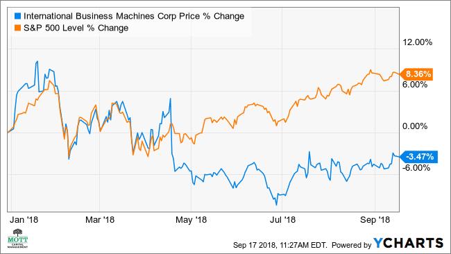 IBM's Stock May Rise 7% Short Term