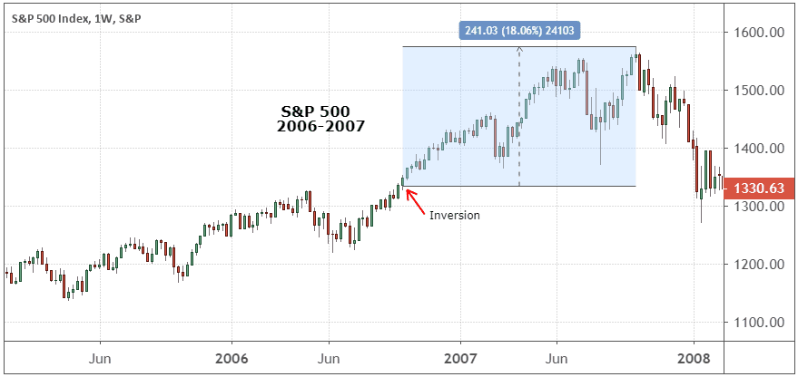 Weekly performance of the S&P 500 Index