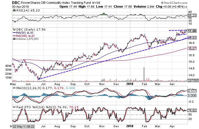 Technical Chart Showing The Performance Of Shares Db Commodity Index Tracking Fund Dbc
