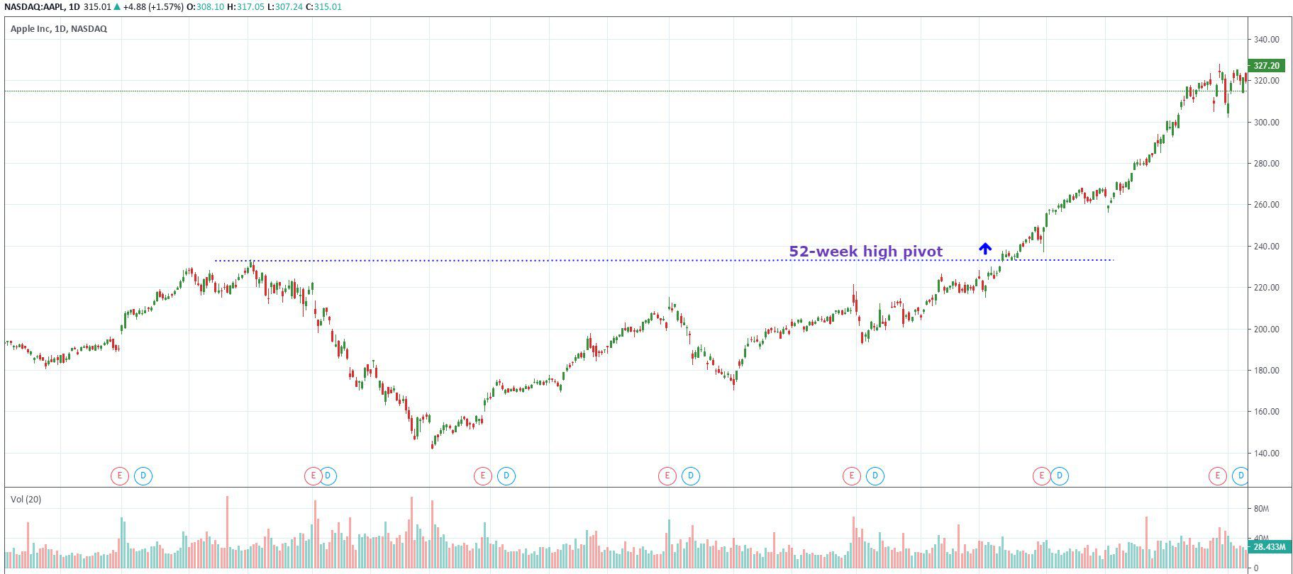 APPL moving through a 52-week high on a chart, acting as a pivot
