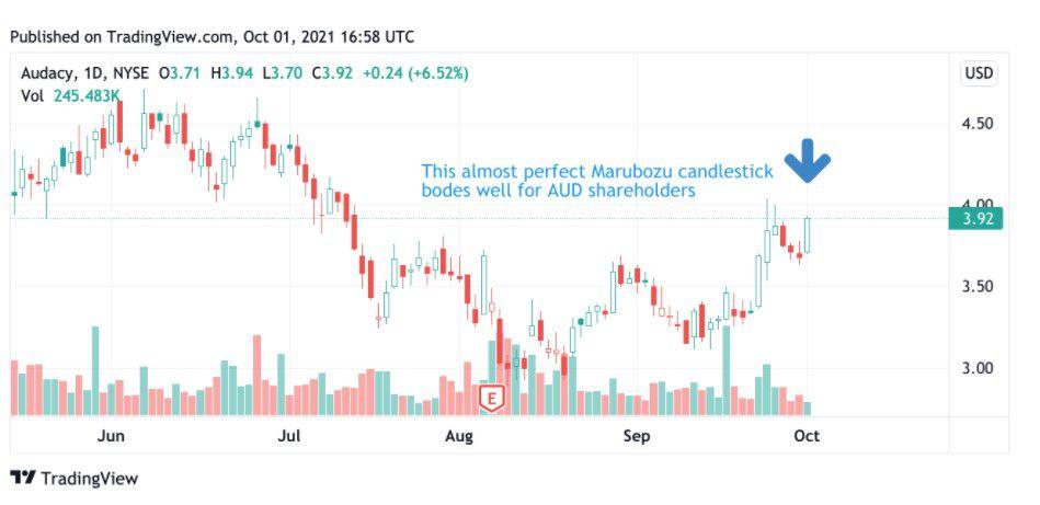 Share price performance of Audacy, Inc. (AUD)