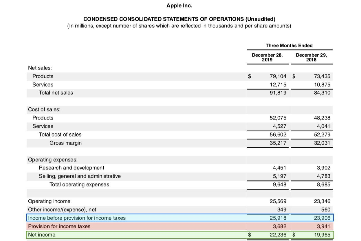 Example of net income after taxes using Apple Inc.