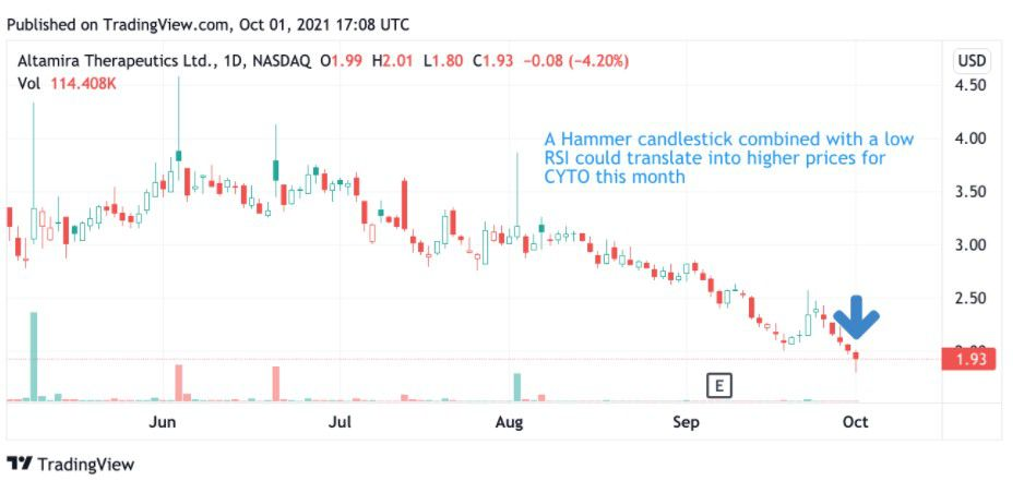 Share price performance of Altamira Therapeutics Ltd. (CYTO)