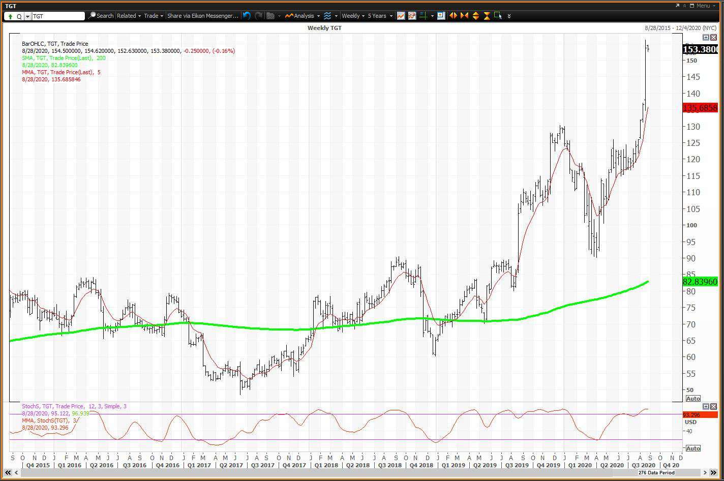 Weekly chart showing the share price performance of Target Corporation (TGT)