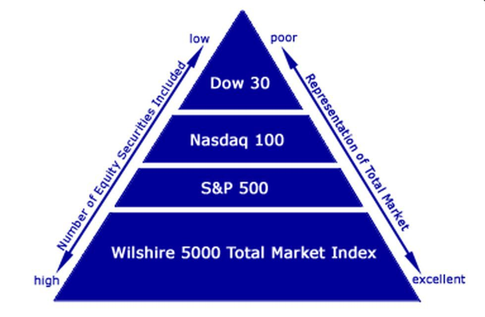 what is the market index