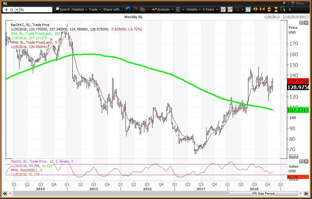 a84aa20c7b8e Weekly technical chart showing the performance of Ralph Lauren Corporation  (RL) stock