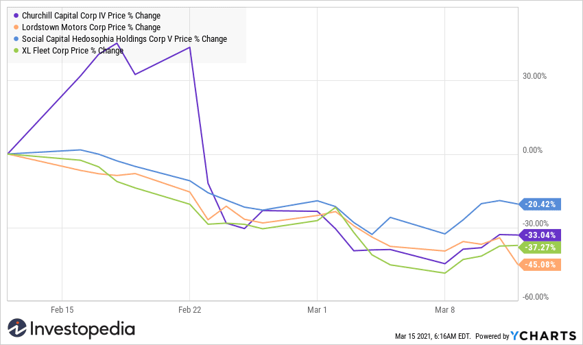 Share price chart for EV SPACs