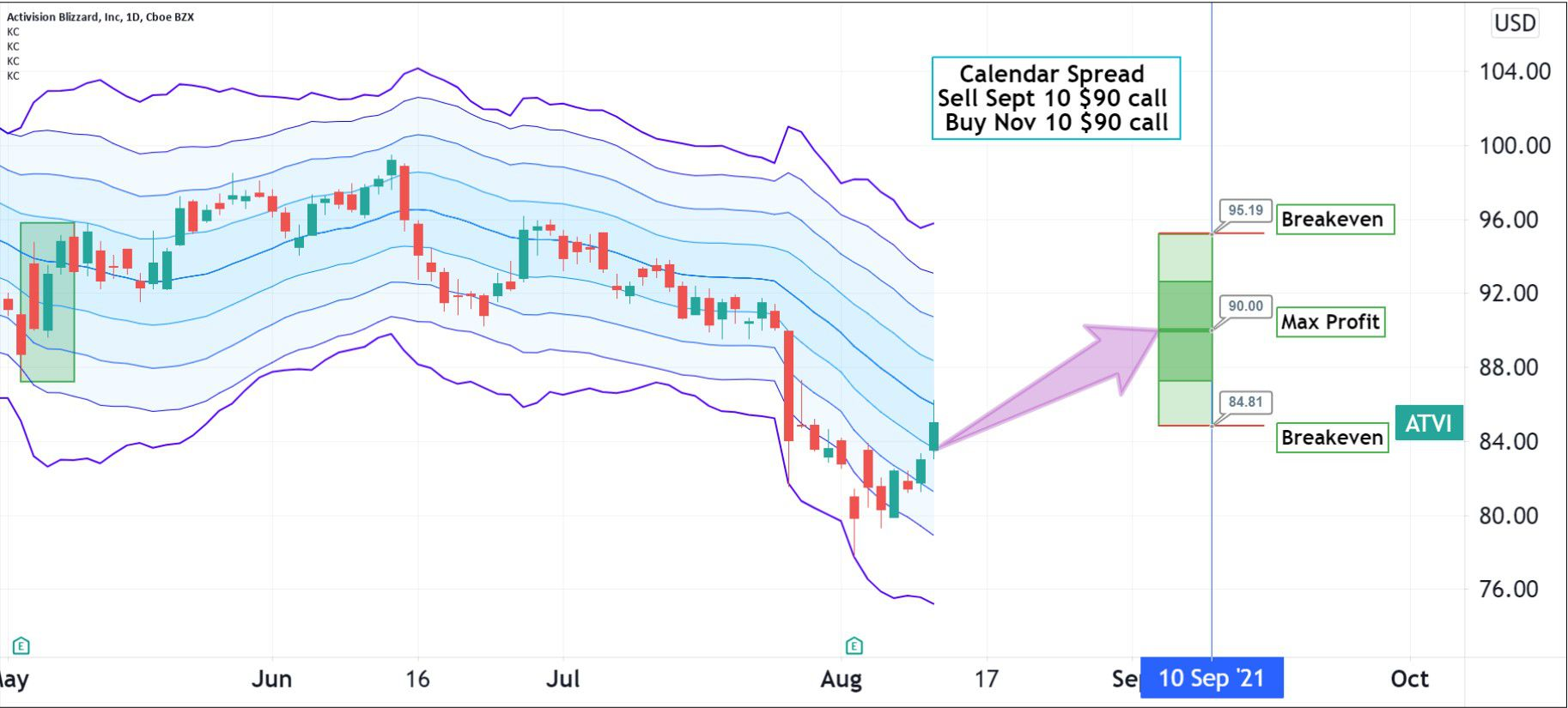 Trading example for Activision Blizzard, Inc. (ATVI)