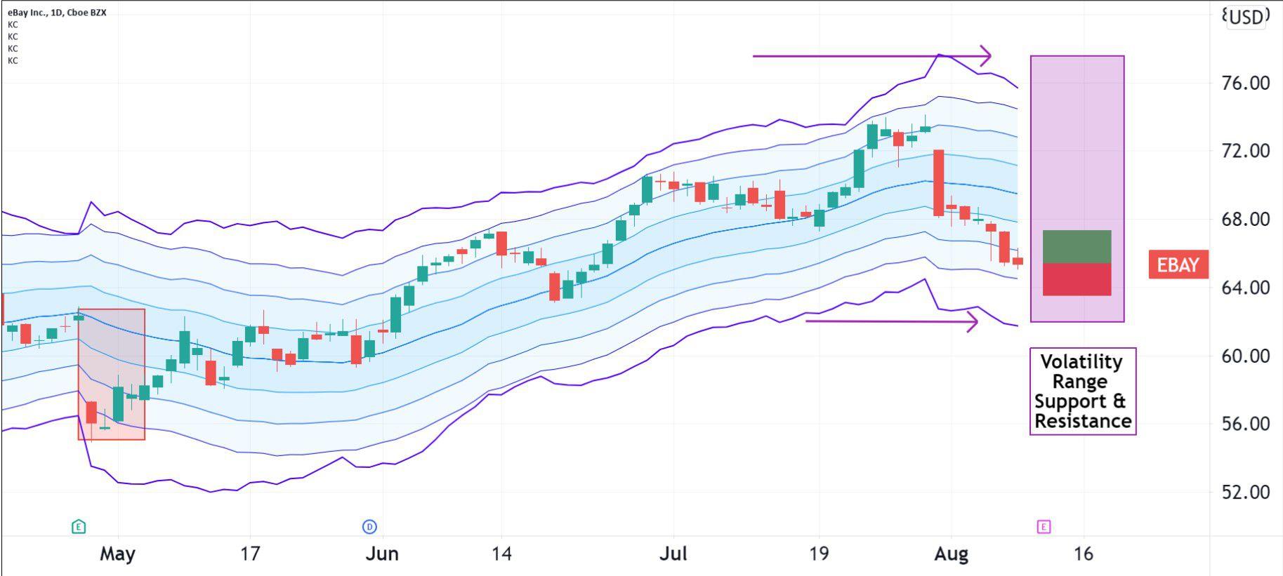 Volatility pattern for eBay Inc. (EBAY)