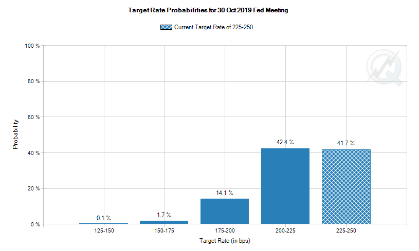 Target rate probabilities for Oct. 30 Fed meeting