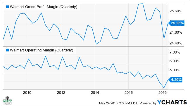 WMT Gross Profit Margin (Quarterly) Chart