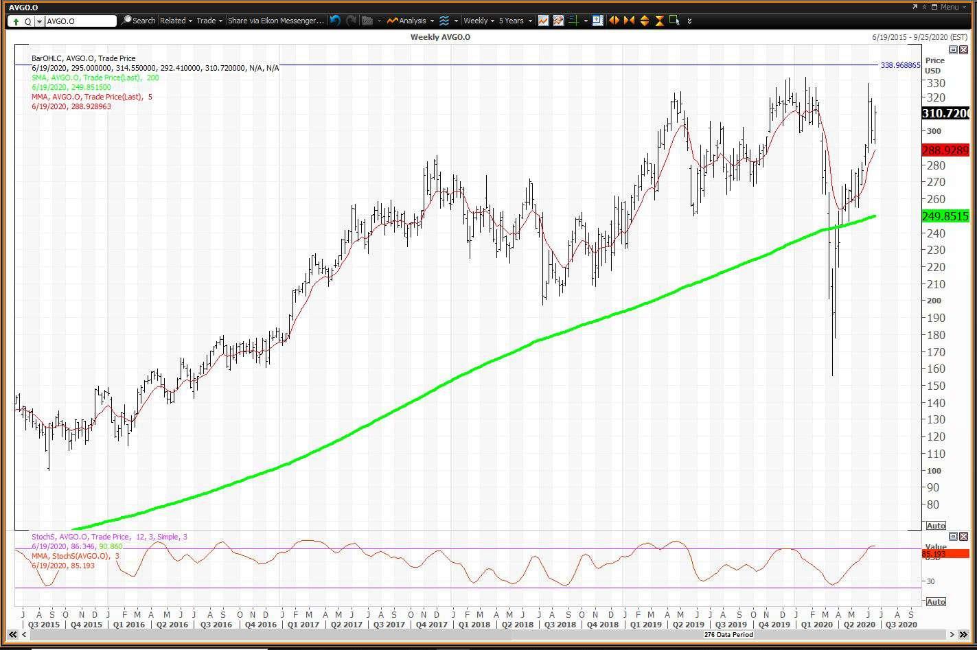 Weekly chart showing the share price performance of Broadcom Inc. (AVGO)