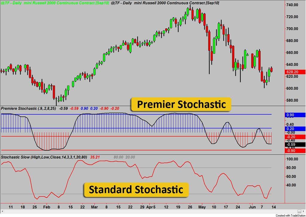 Premier Stochastic Oscillator Explained
