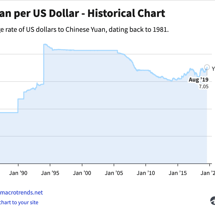 The Impact Of China Devaluing Yuan