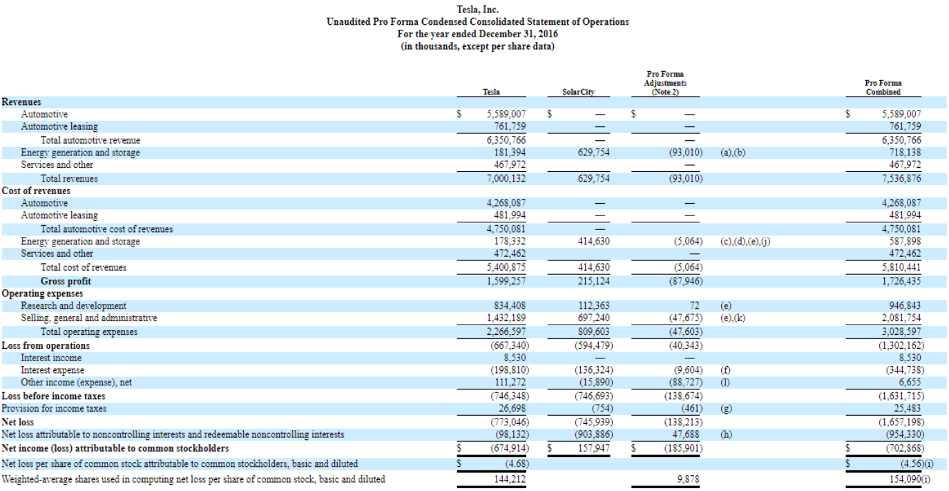 Creating a Company Strategy (Part 4) Expected Revenue and Decline Declaration and Balance Sheet