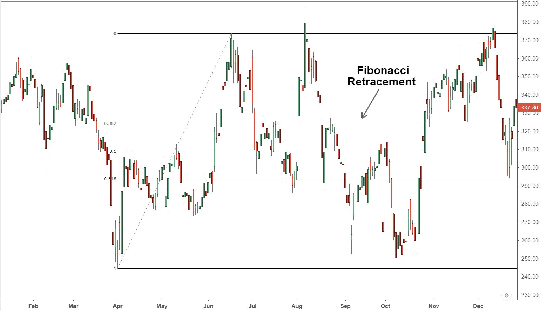 Fibonacci retracement | XTB