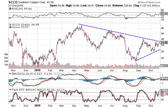 Chart showing the share price performance of Southern Copper Corporation (SCCO)