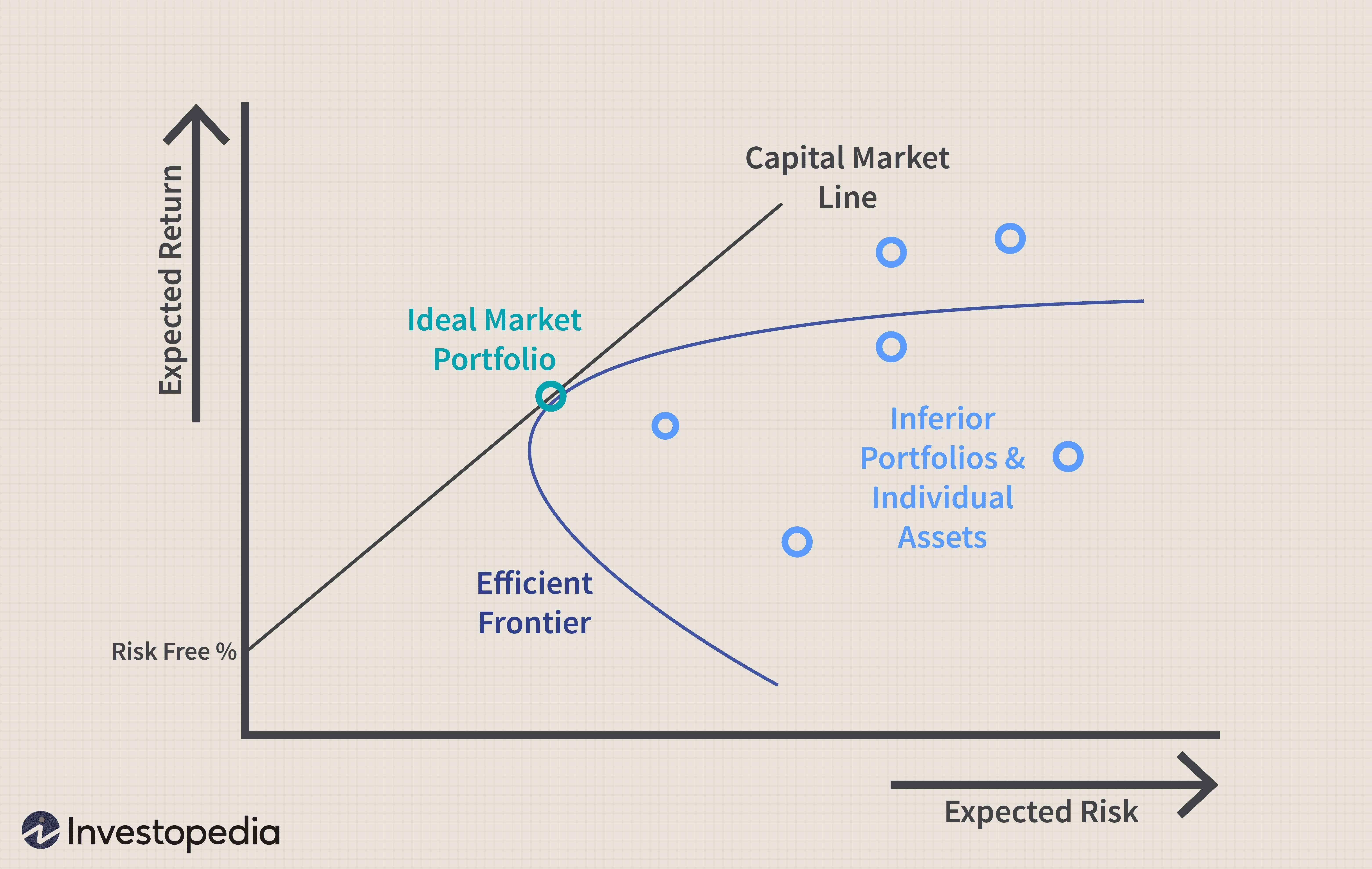 investment trust definition investopedia beta