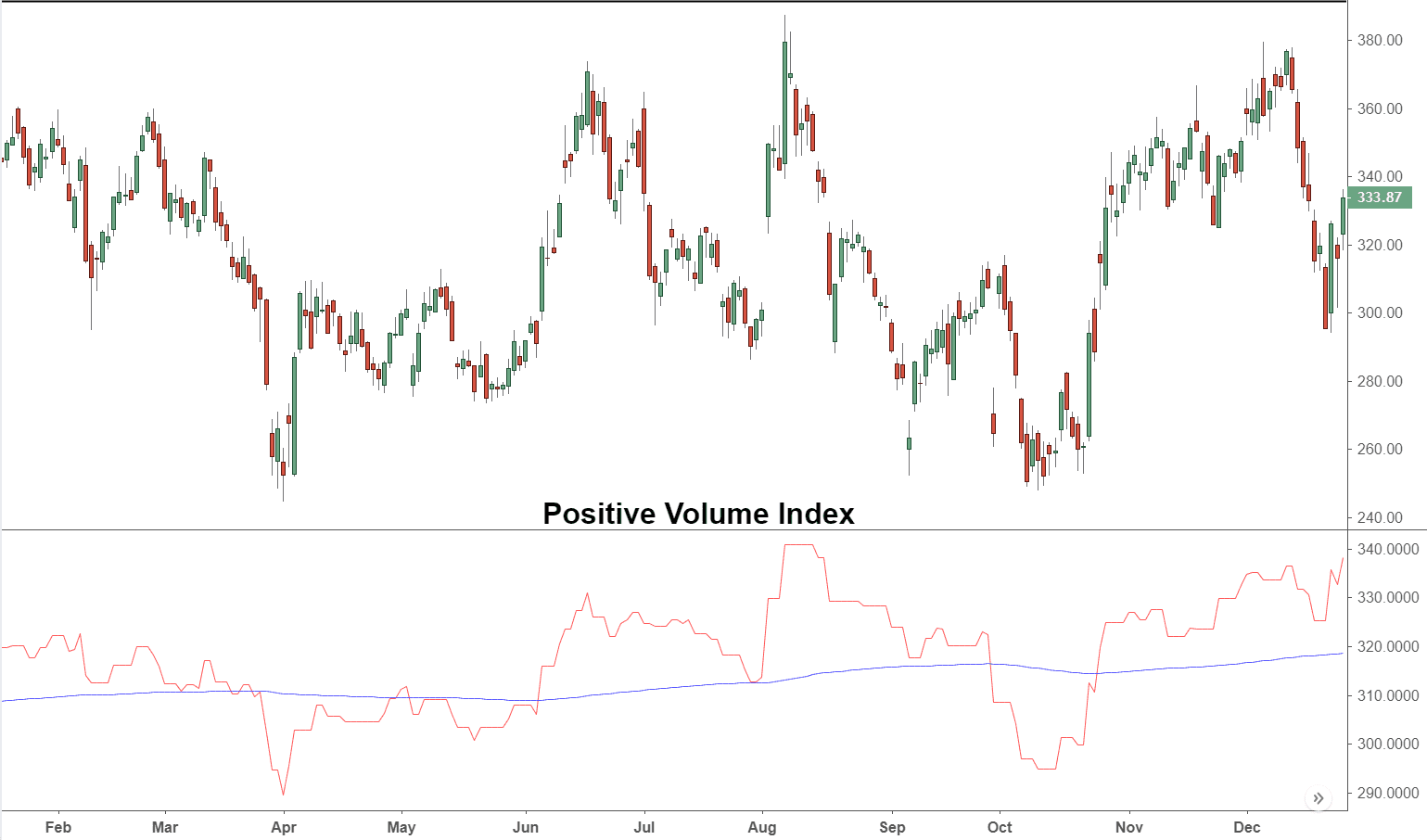 Positive Volume Index (PVI) Definition and Uses