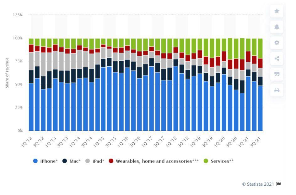 Apple's (AAPL) revenue breakdown