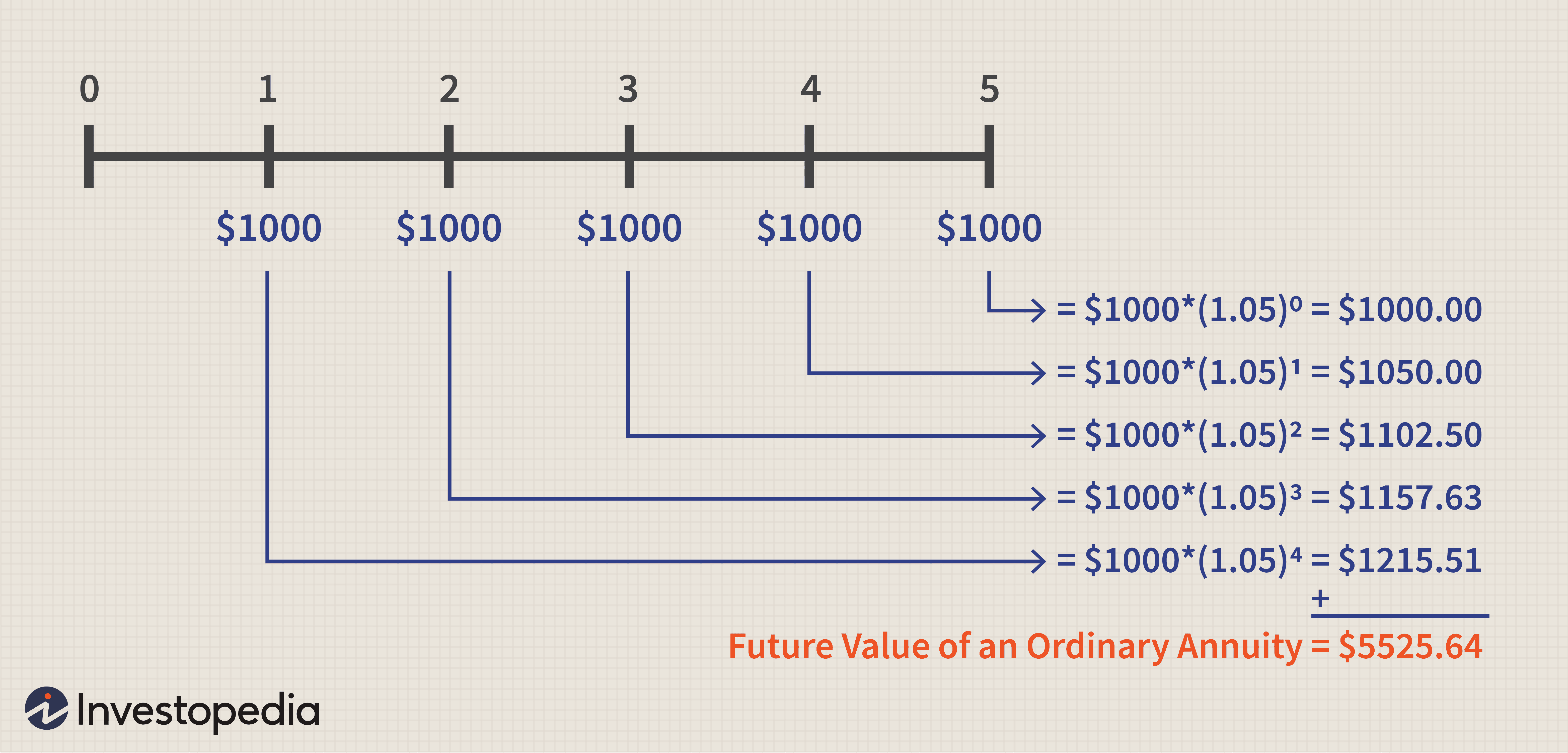 calculating present and future value of annuities