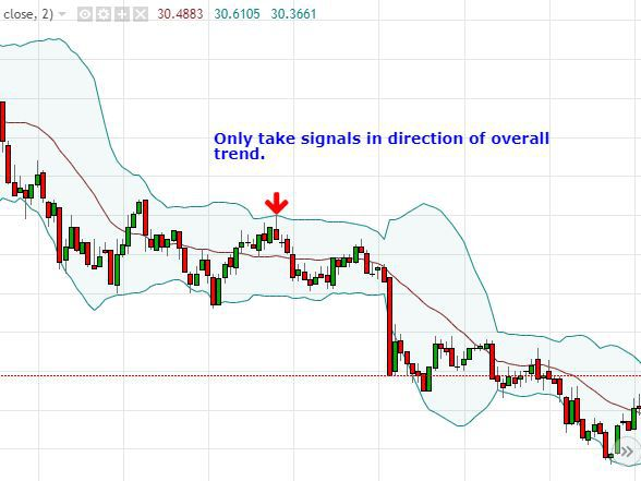 Bollinger bands investopedia forex free vps for forex trading