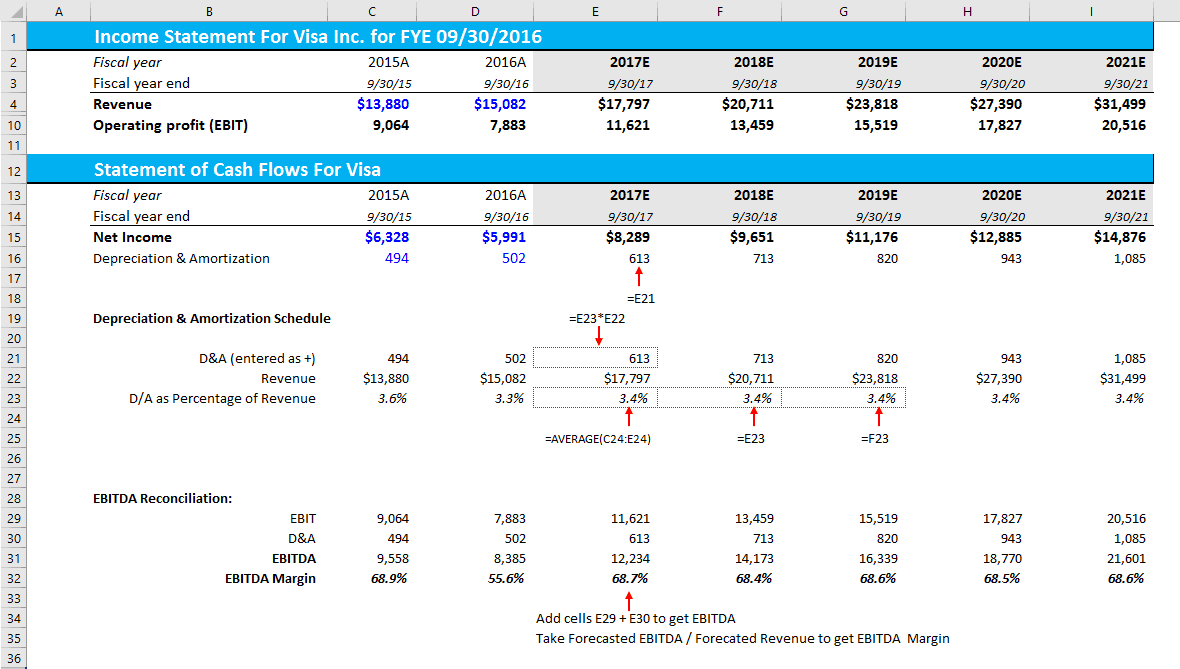 how do i calculate an ebitda margin using excel?