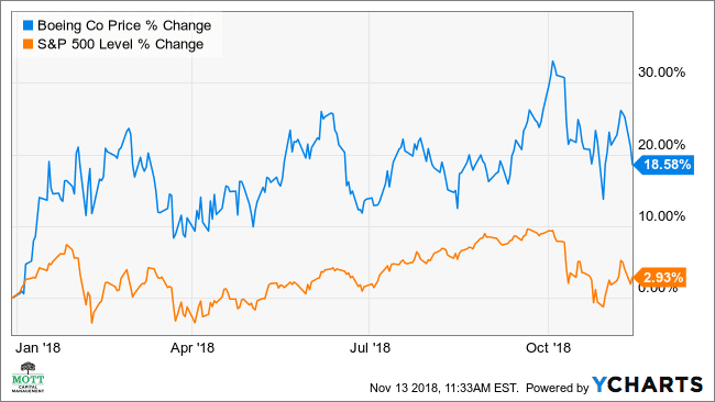 Why Boeing's Stock May Fall As Earnings Estimates Rise