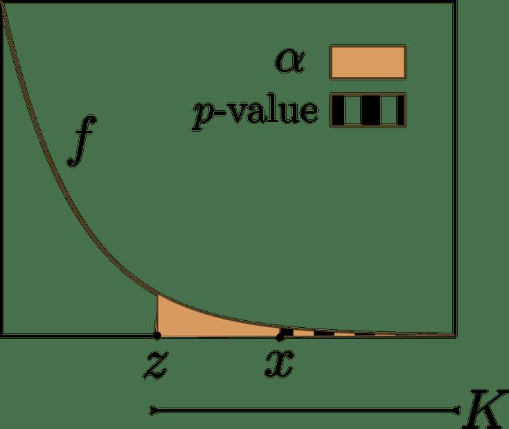 P-Value Definition