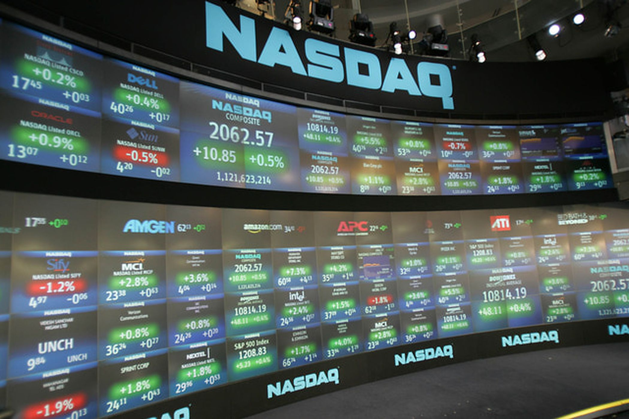 Top 5 Nasdaq Stocks for 2019 by Performance