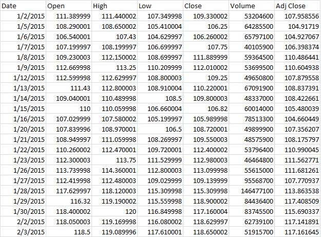 How to Calculate Beta in Excel