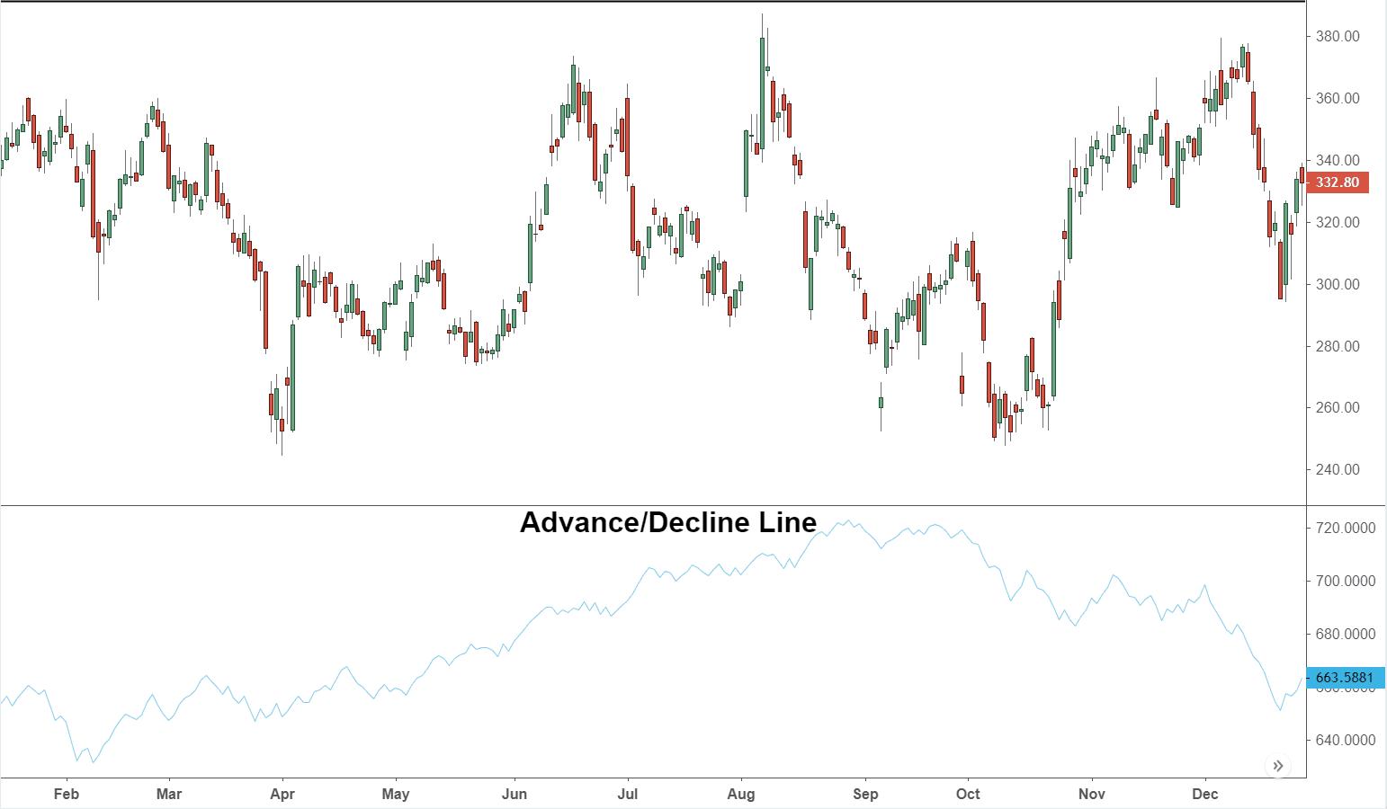 Advance/Decline Line - A/D Definition and Uses
