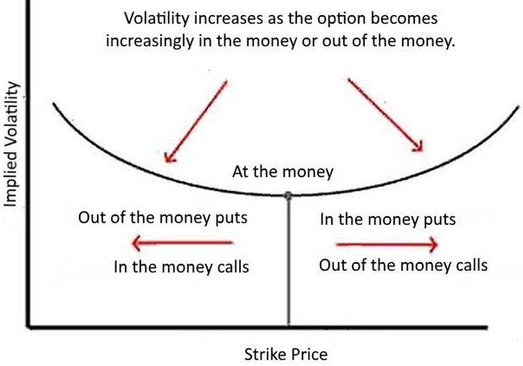 Fx options volatility smile