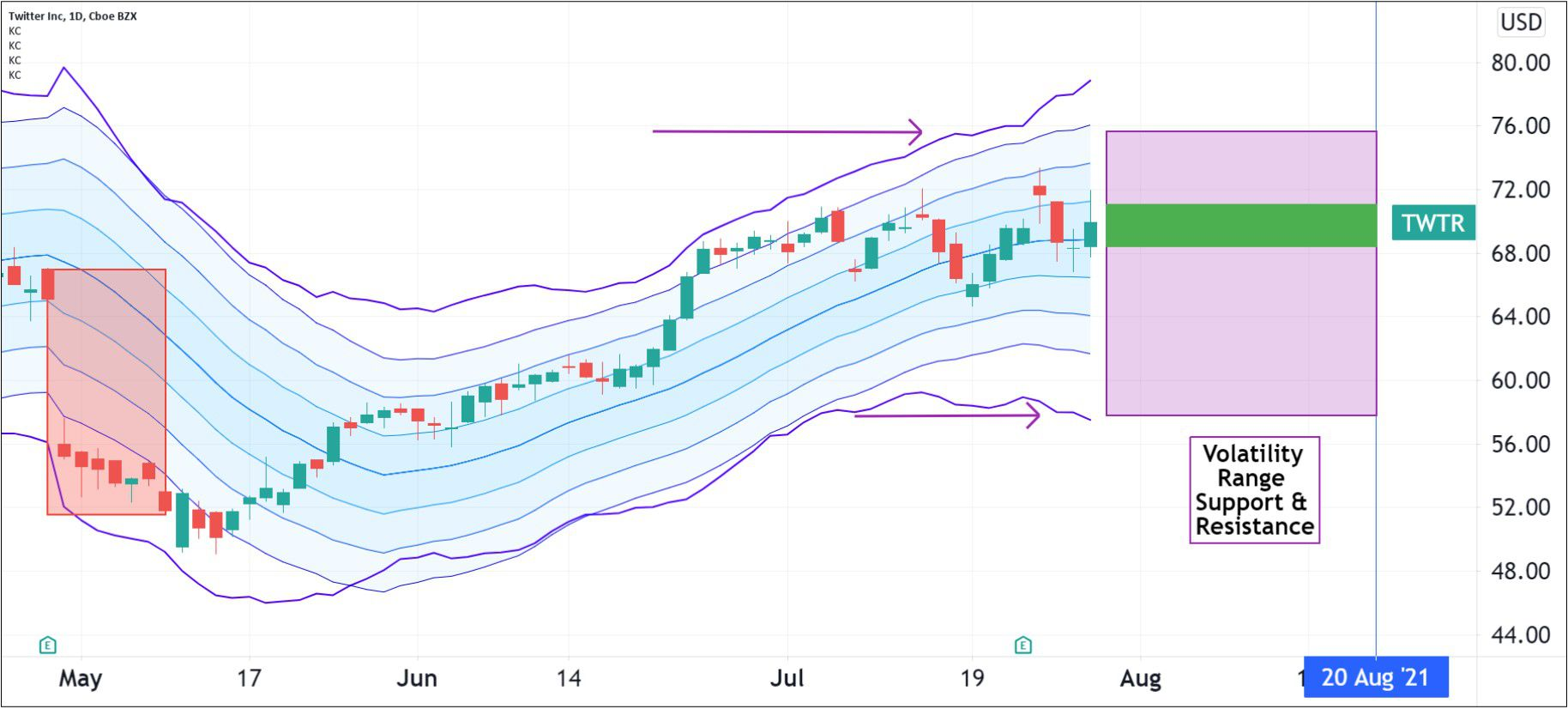 Volatility pattern for Twitter, Inc. (TWTR)