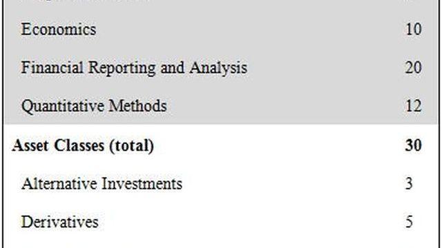 Cfa level 1 equity investments investopedia cfa arolik investments wasilla