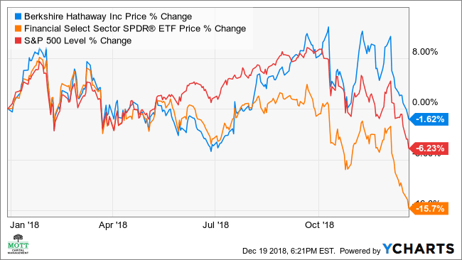 The Bright Spot Is That Ysts Forecast Berkshire Will Deliver Solid Earnings And Revenue Growth In Both 2019 2020 During A Period When Experts