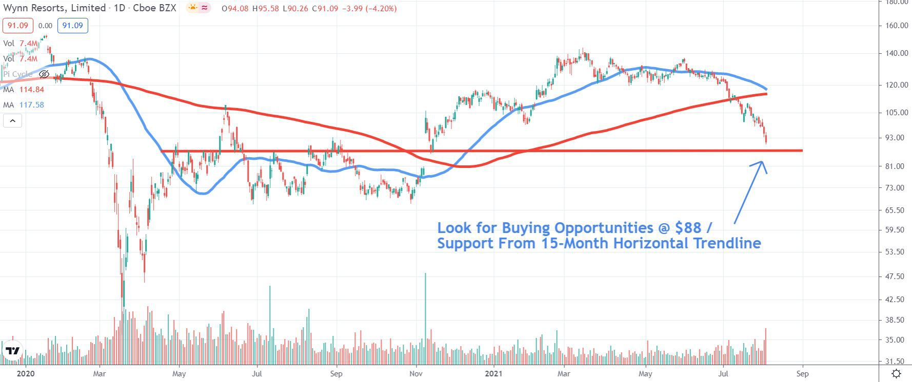 Chart depicting the share price of Wynn Resorts, Limited (WYNN)