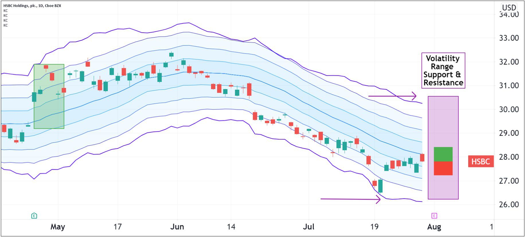 Volatility pattern for HSBC Holdings (HSBC)