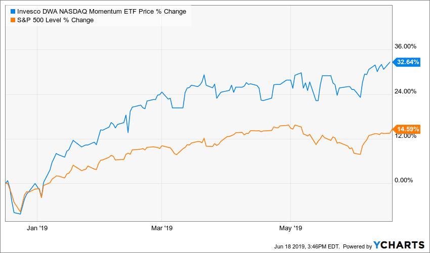 Performance of the Invesco DWA NASDAQ Momentum ETF (DWAQ)