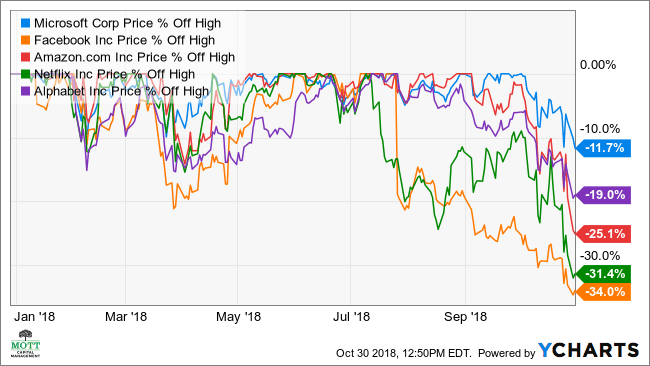 why microsoft s stock is breaking down