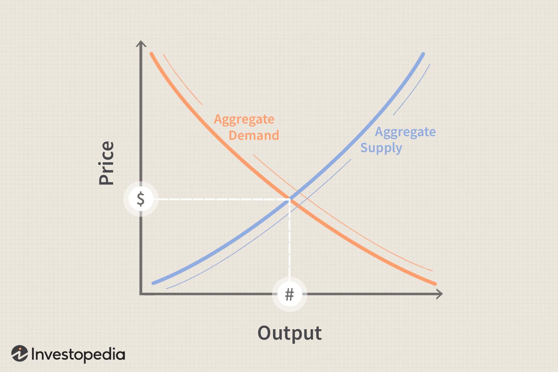 Understanding Supply Side Economics