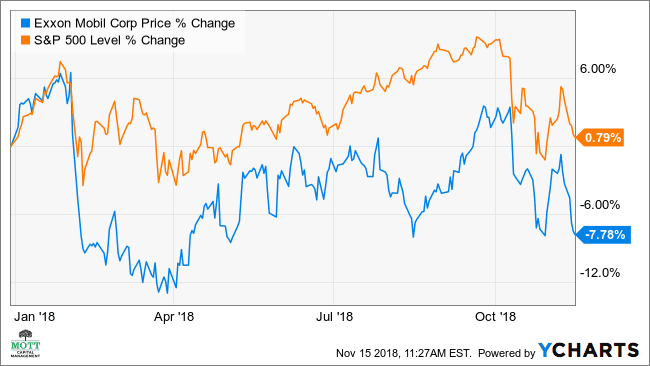 Why Exxon Mobil S Stock Could Drop 15